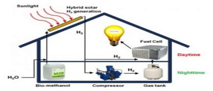 производство водорода в