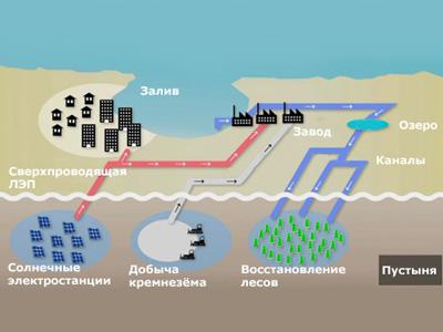 Солнечные электростанции в